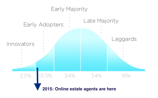 Estate Agents Growth - Bell Curve